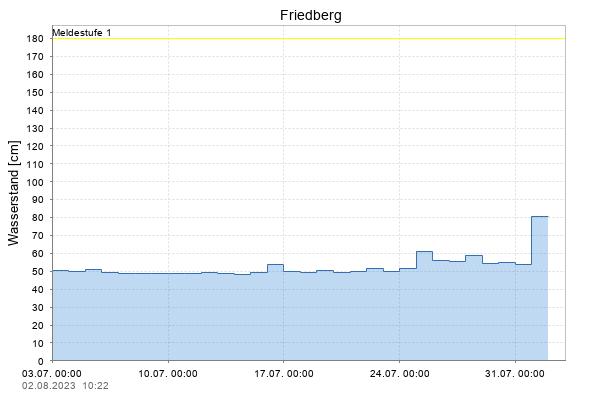 Pegel Friedberg