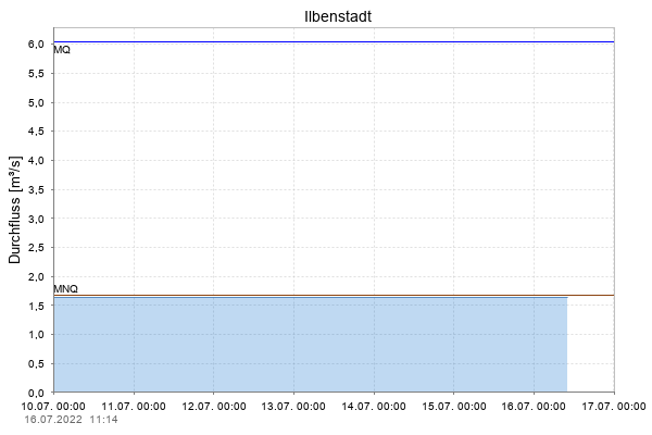 http://www.hlnug.de/static/pegel/wiskiweb2/stations/24850058/Parameter/Q/detail.png