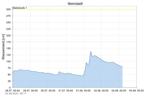 http://www.hlnug.de/static/pegel/wiskiweb2/stations/24850058/Parameter/W/detail.png