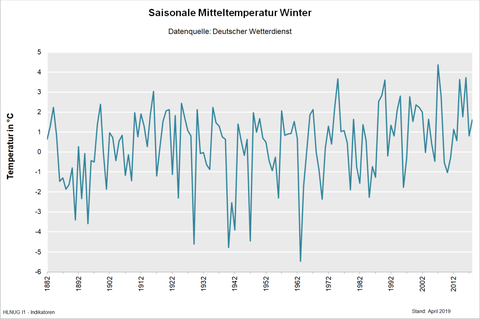 Saisonale Mitteltemperatur Winter